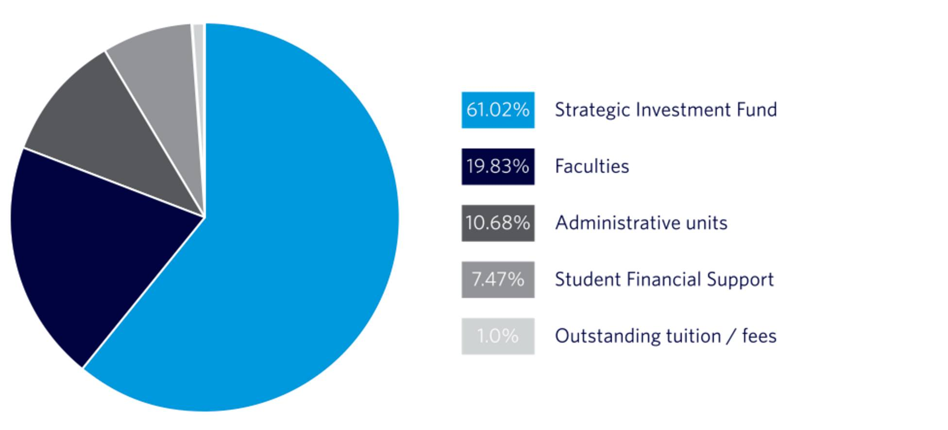Allocation model used in the 2015-16 tuition increases.