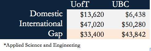A comparison of the cost of an Applied Science and Engineering degree from the University of Toronto versus UBC.