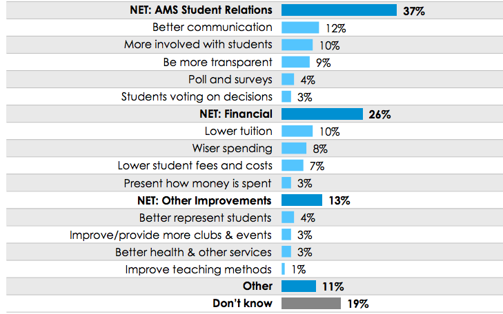 How could the AMS better represent students?