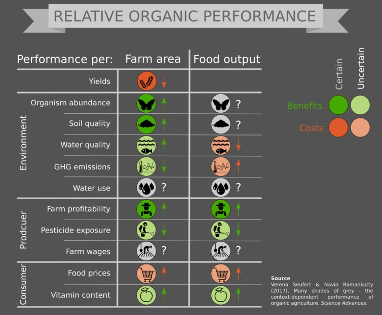 Organic exposes farmers to fewer pesticides, provide micronutrients (but they may not be that important) not commonly found in non-organics and is often better for the environment. Organic food has lower yields and use resources less efficiently.