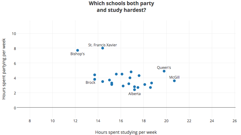 Which schools both party and study the hardest?