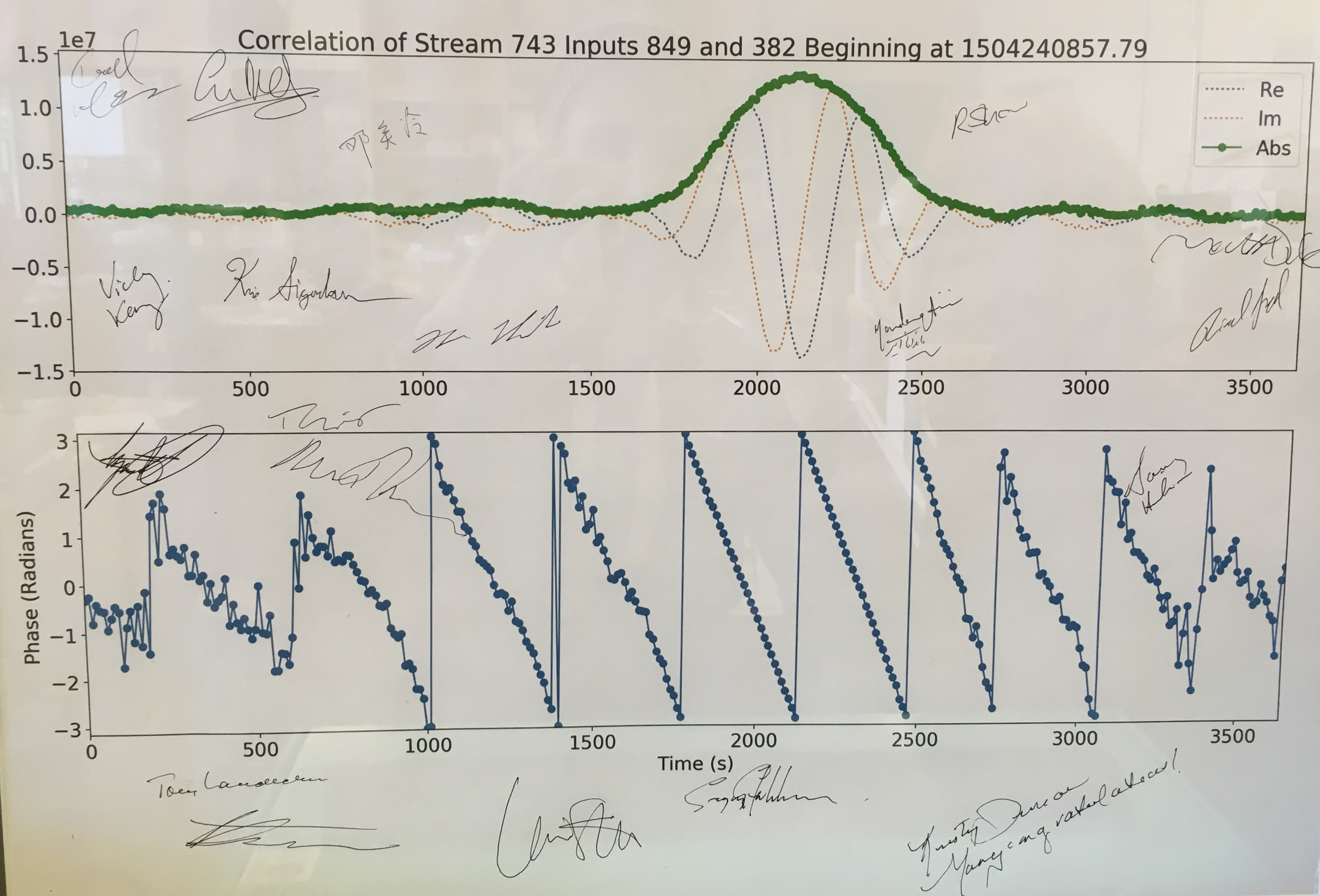 The first set of measurements collected by CHIME, signed by UBC prof Dr. Mark Halpern, the president of the National Research Council of Canada Iain Stewart and the Minister of Science Kirsty Duncan.