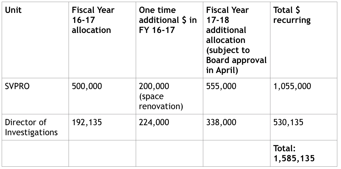 UBC's allocations towards towards SVPRO and the investigations office.