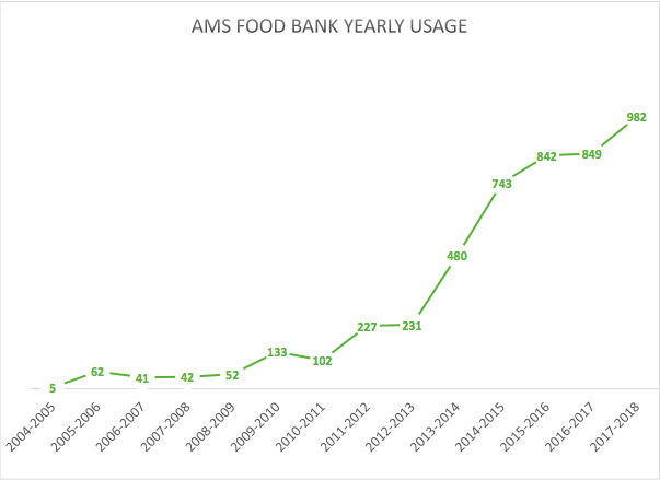 The AMS Food Bank has seen a major increase in usage year over year.