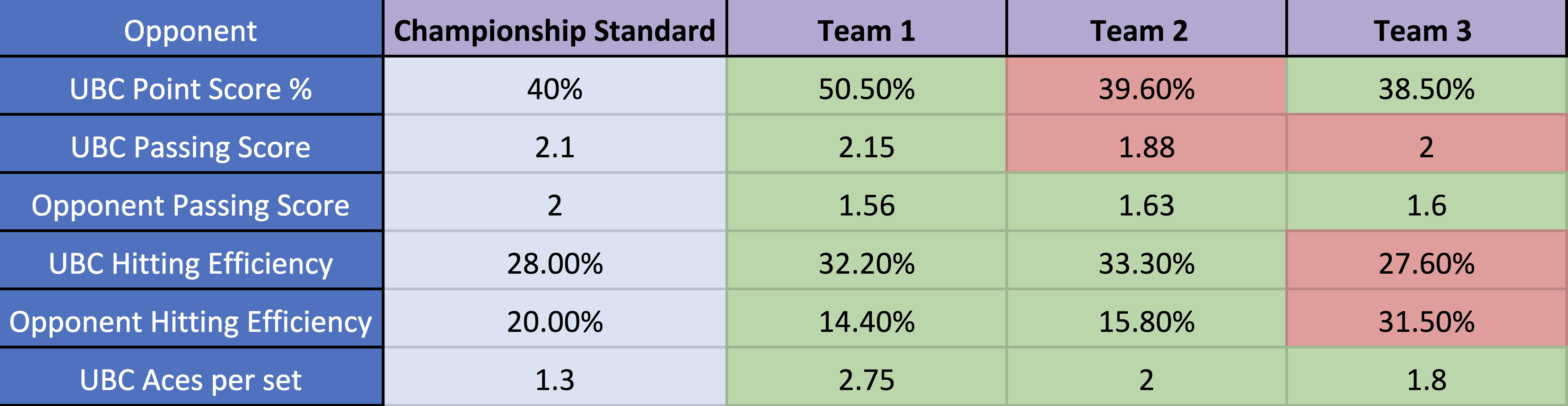 Serves for each player are tracked based on speed and outcome, with 0 being an ace, 1 being the most likely that UBC wins the point, 3 being the least likely to gain the point and 4 as service errors. The above are statistics from three of UBC's players last season.