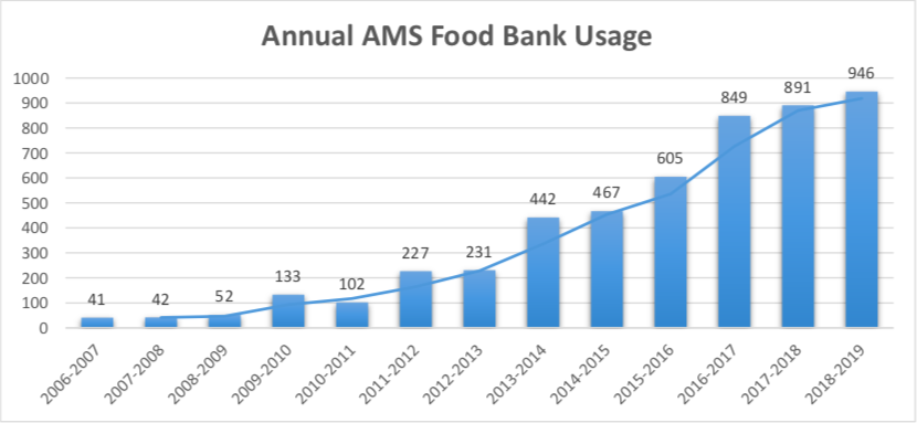 AMS Food Bank usage has been on the rise since 2006.