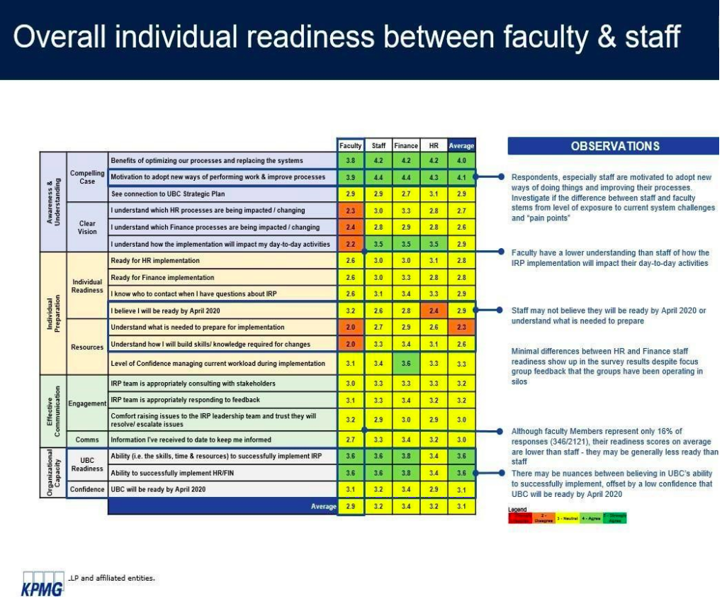Survey results show that faculty have a lower understanding than staff of how the IRP will impact them and staff are unsure of how they can prepare for the change.