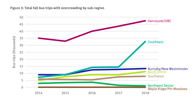According to a 2018 service performance review, the UBC/Vancouver sector had over 45,000 bus trips with overcrowding last year, over 10,000 more trips than the second most overcrowded region of Southeast.