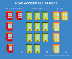 Building accessibility