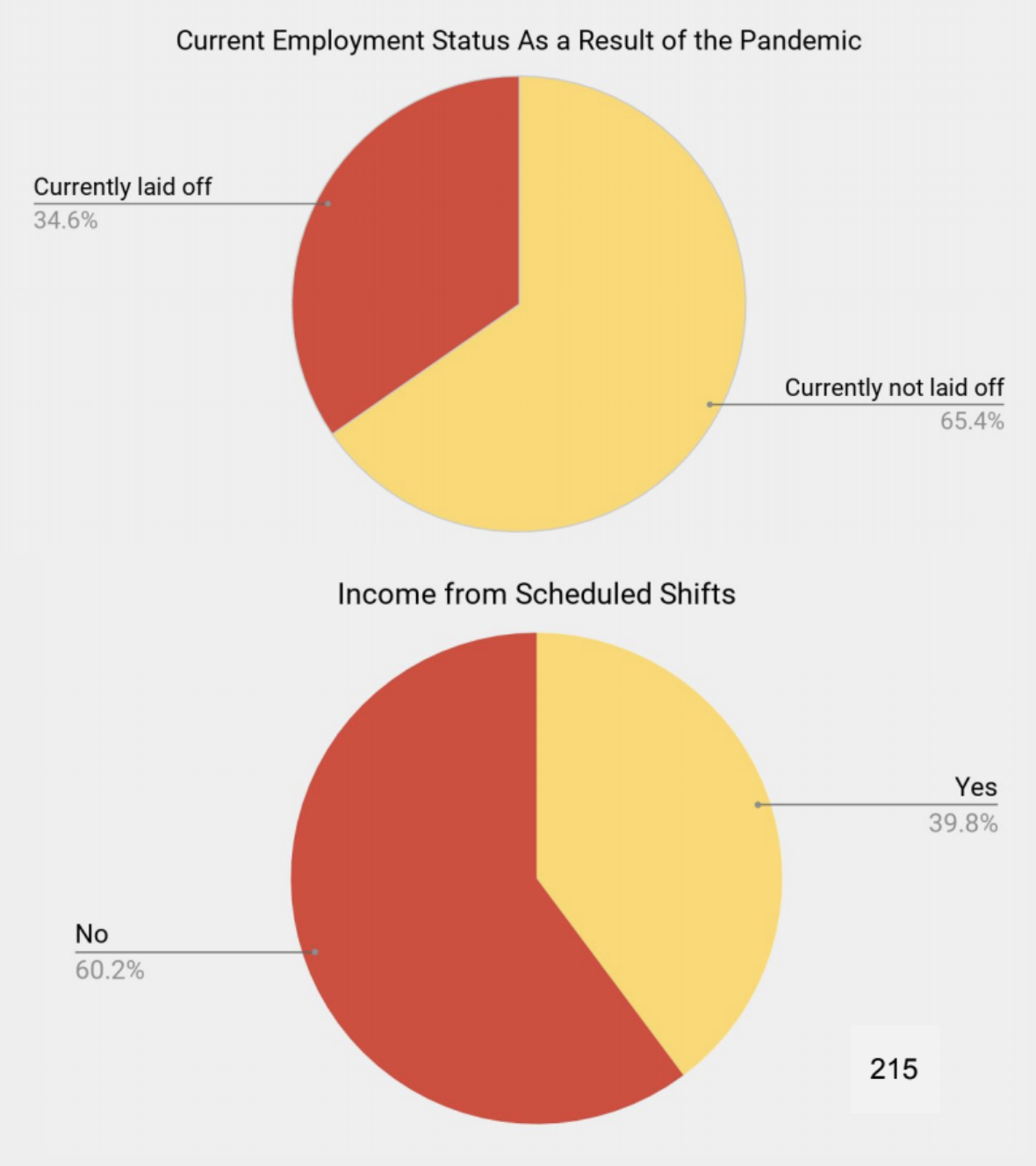 60.2 per cent employed students are not currently receiving income from their scheduled shifts.
