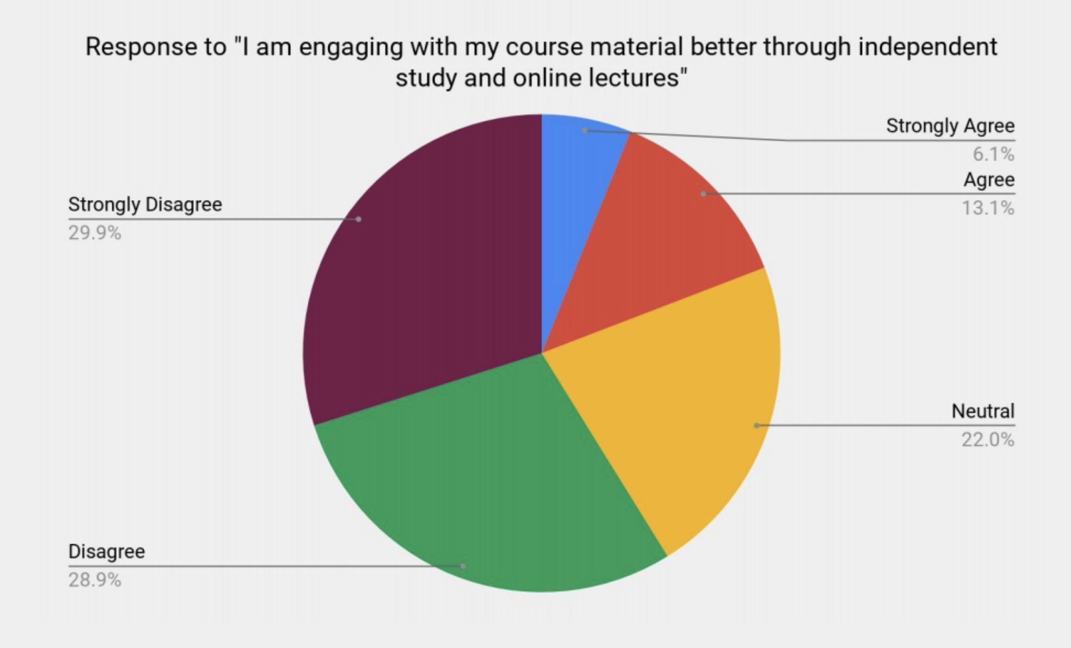 More than half of students disagreed that they could engage optimally with their courses through independent study and online lectures.