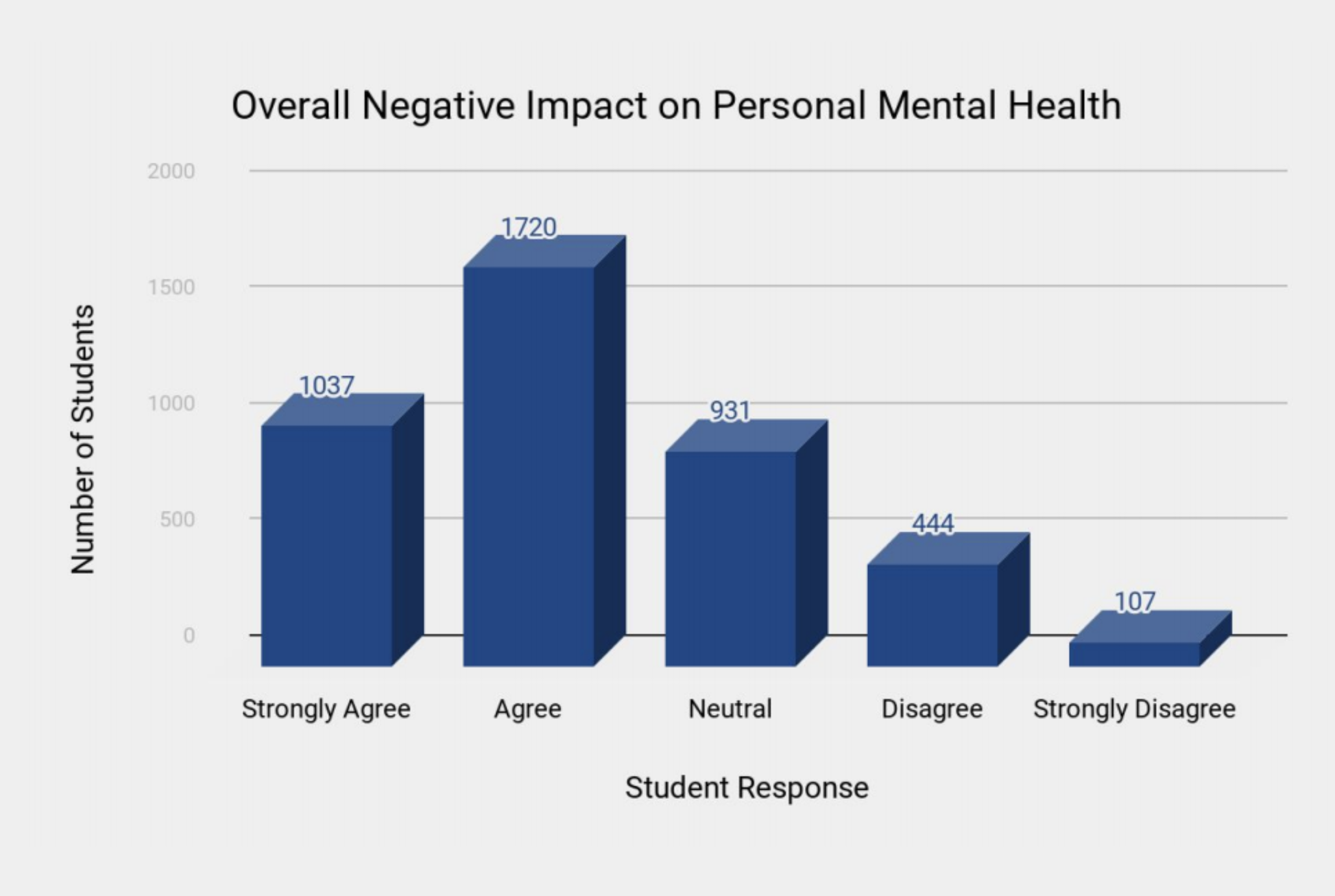65.1 per cent respondents agreed to an overall negative impact on mental health due to the large-scale changes following the onset of the pandemic.