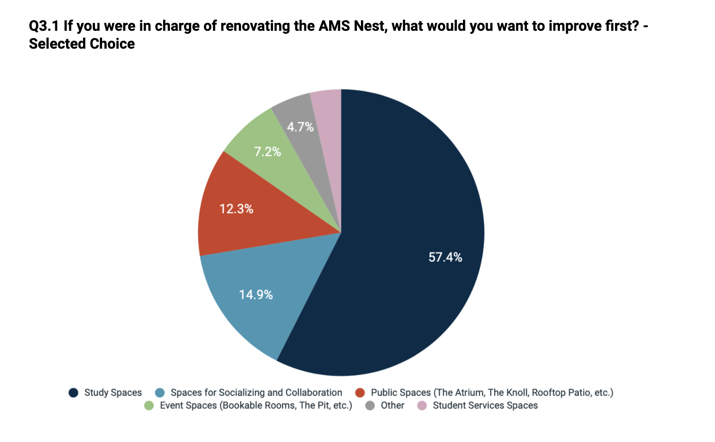 Nest + Experience Survey results show that students prioritize study spaces.