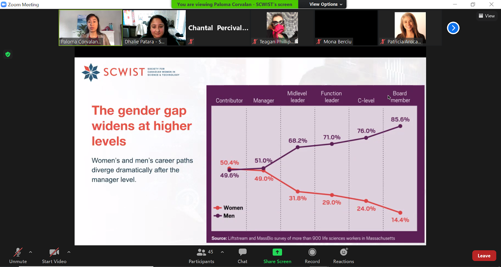 Paloma Corvalan discusses the gender gap throughout career levels.
