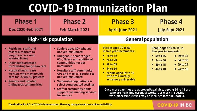 BC's phased COVID-19 immunization plan.
