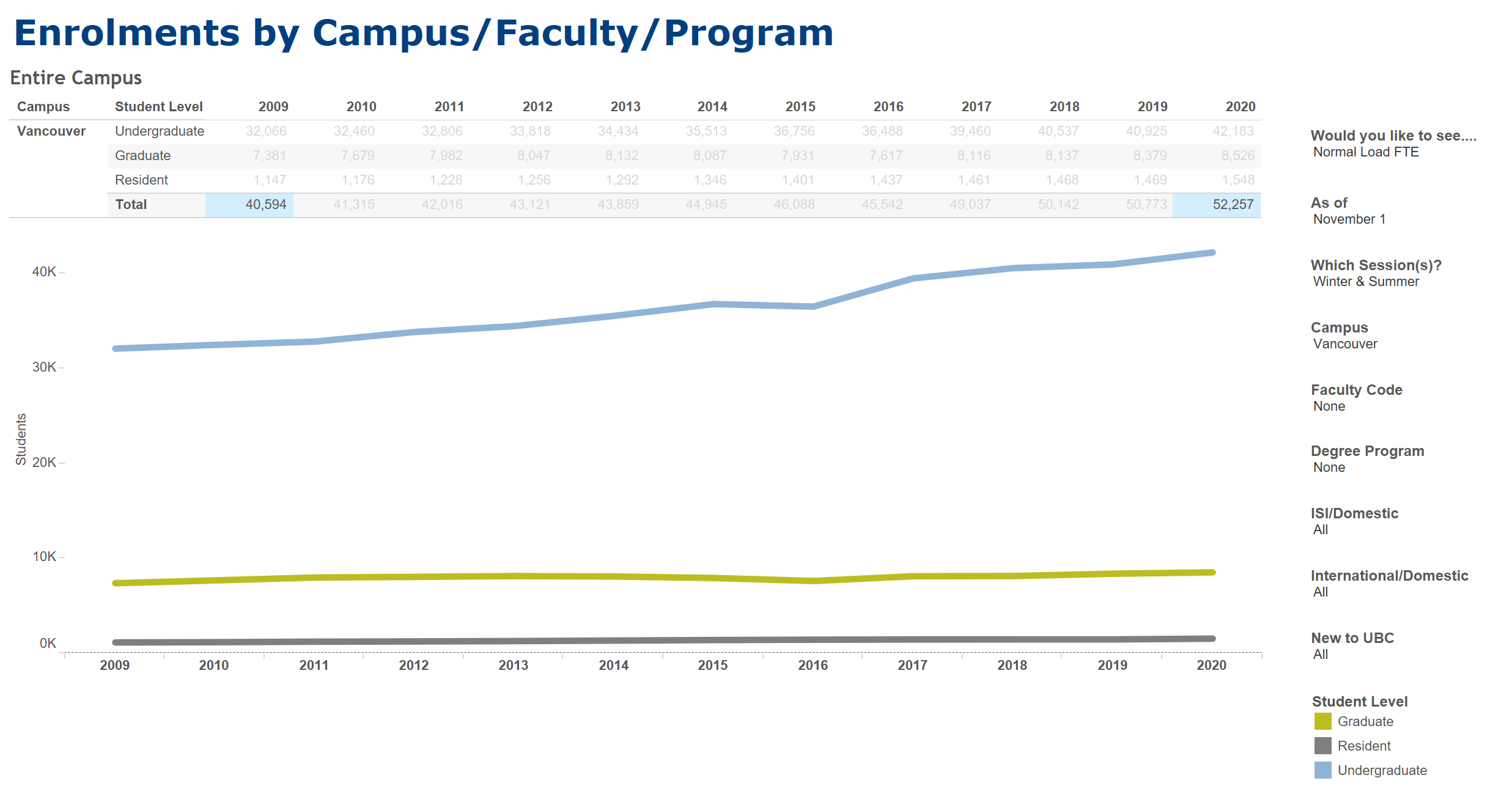 The number of full-time students at UBC Vancouver has risen by 28.7 per cent between 2009 and 2020.