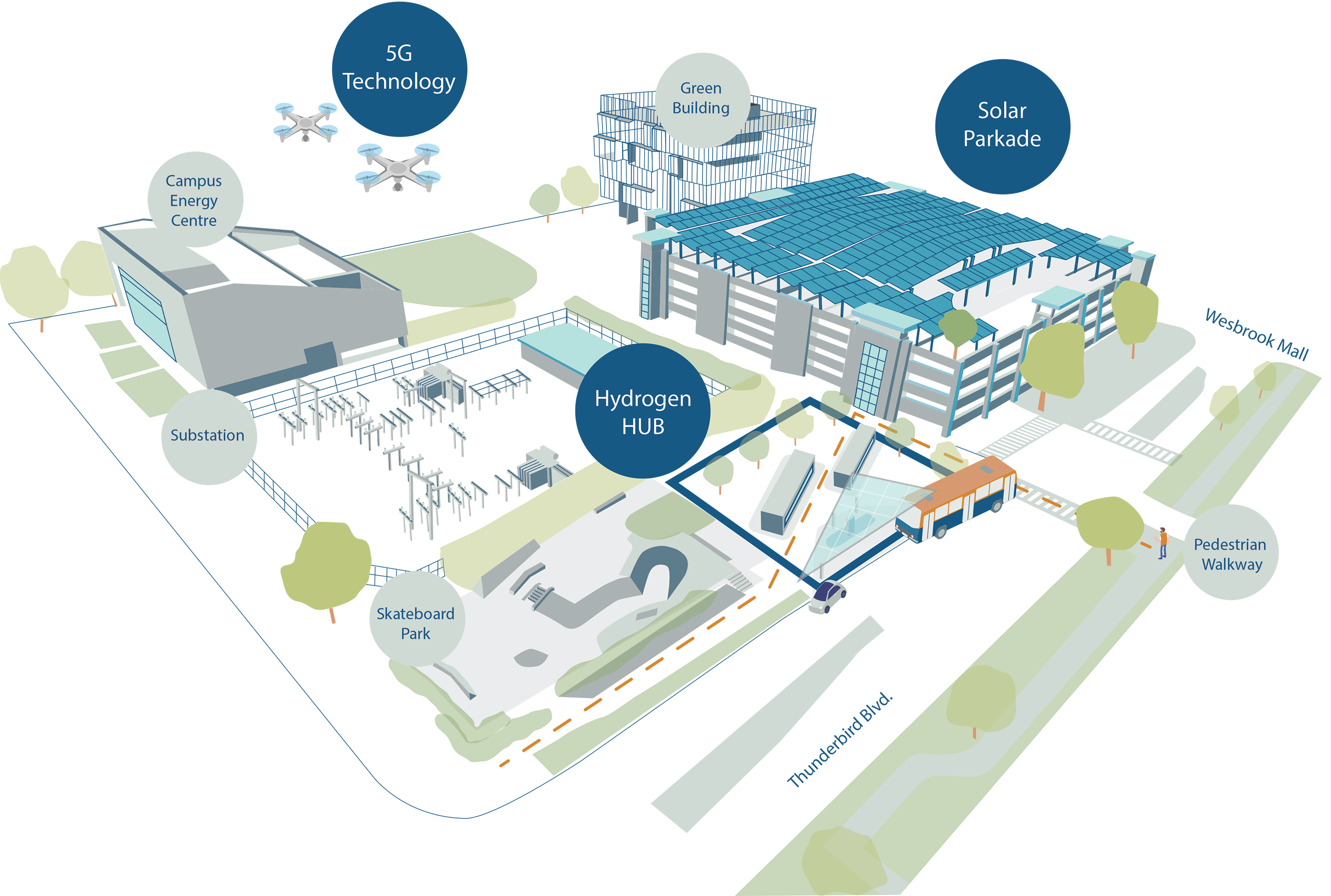 The hub will include an electric vehicle charging station, a hydrogen refuelling station and solar arrays.