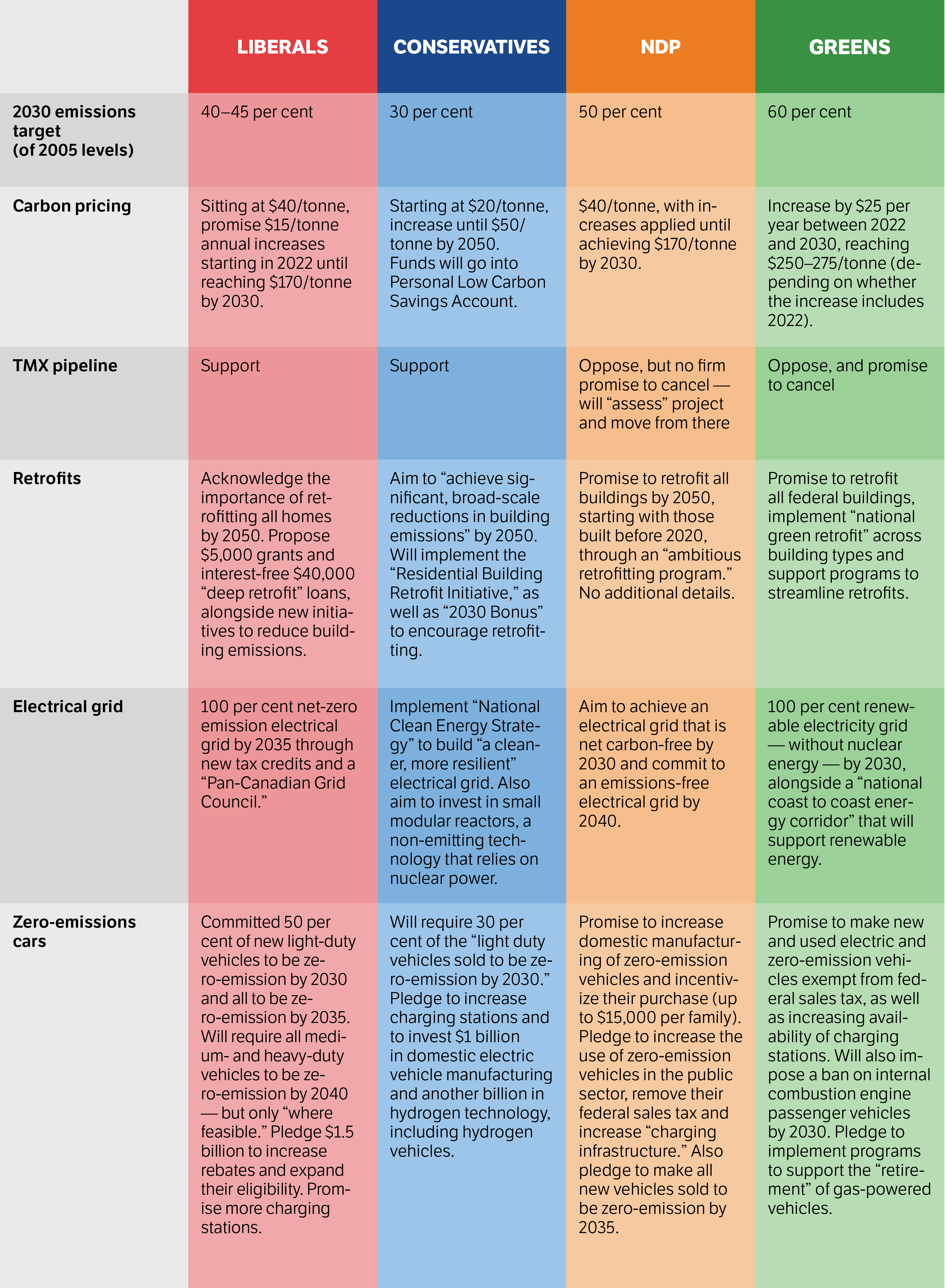 A table comparing where the four major parties stand on certain climate policies.